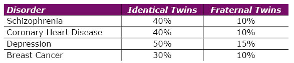 table showing incidence of disease in fraternal vs identical twins
