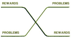 motivation curve with text green